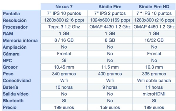 Comparativa nexus 7 kindle fire