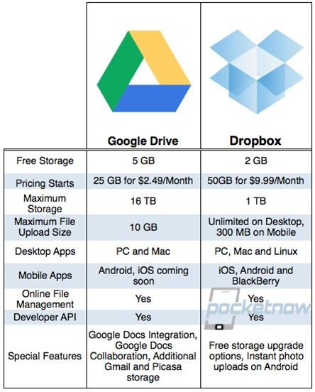 GOOGLE-DRIVE-VS-DROPBOX-tabla