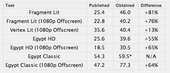 Nexus-4-benchmark-1