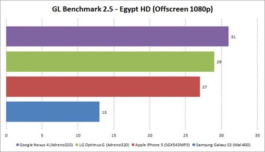 Nexus-4-benchmark-2