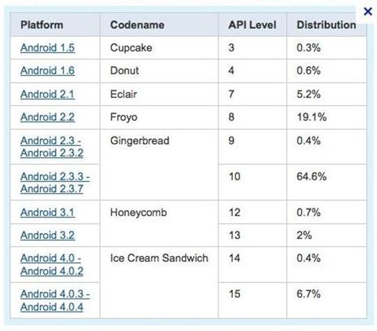 Tabla Android