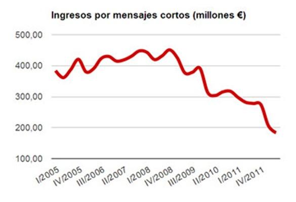 caida-ingresos-sms