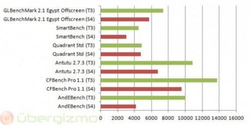 htc-one-x-s4-tegra3-benchmarks