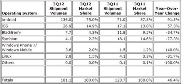 smartphone-market